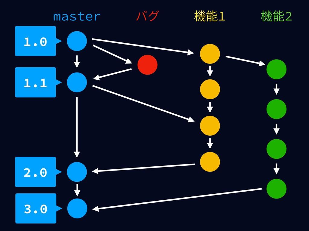 master 機能1 1.0 バグ 機能2 1.1 2.0 3.0