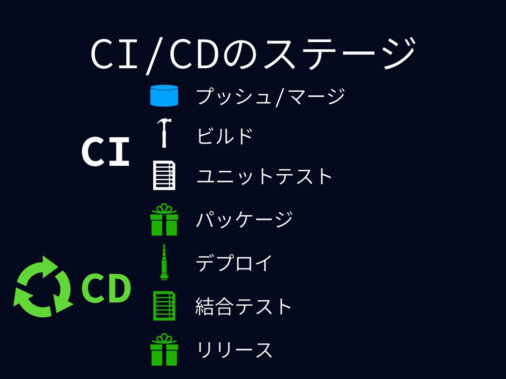 CI/CDのステージ ビルド 結合テスト プッシュ/マージ デプロイ パッケージ ユニットテス...