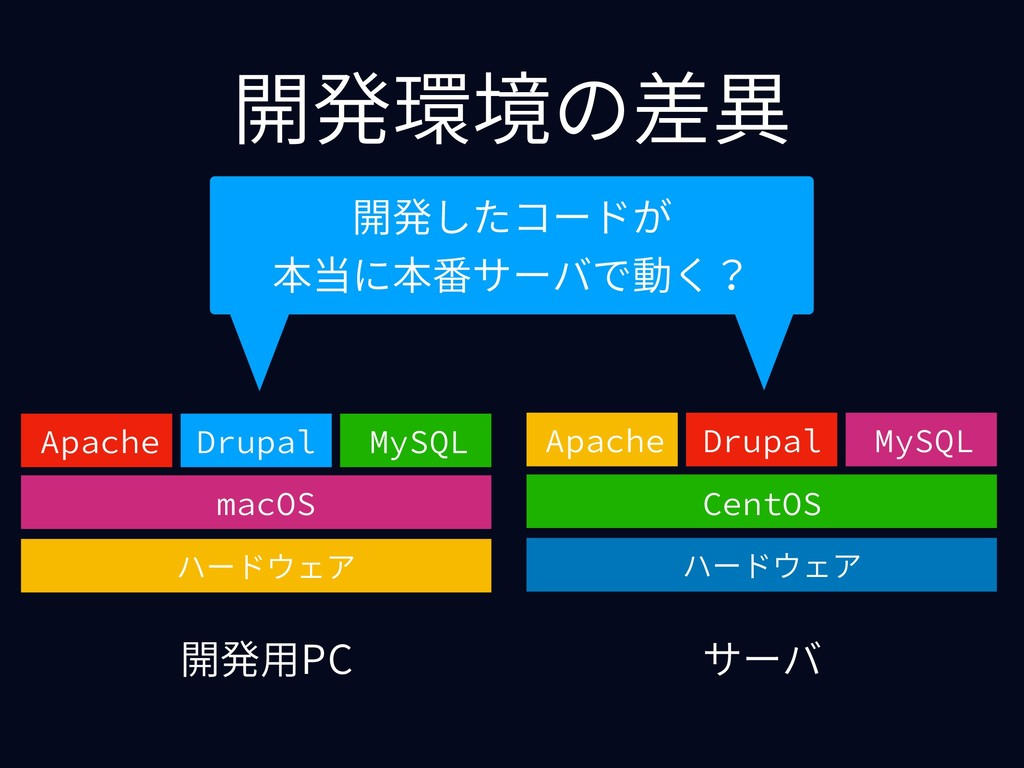 開発環境の差異 開発⽤PC サーバ ハードウェア macOS Apache Drupal My...