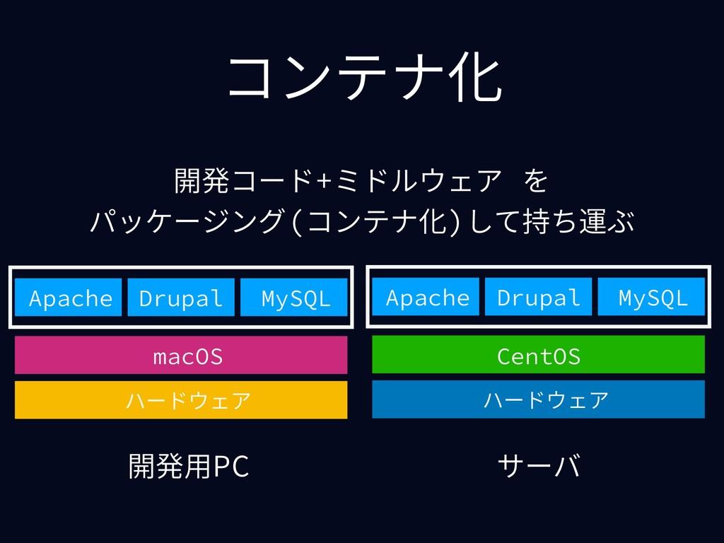 コンテナ化 開発⽤PC サーバ ハードウェア macOS Apache Drupal MySQ...