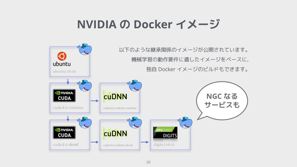 NVIDIA の Docker イメージ 28 cuda:8.0-runtime ubuntu...