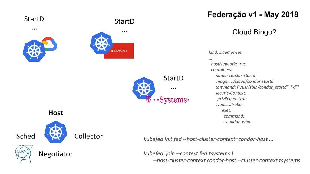 Sched Negotiator Collector Host StartD ... Star...
