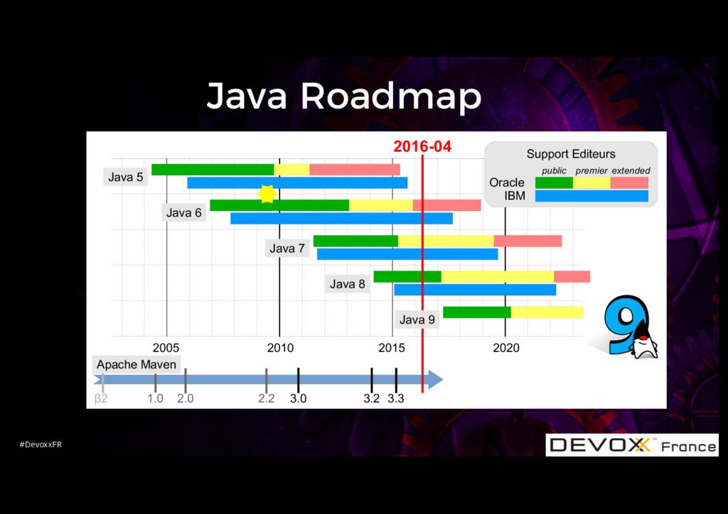 #DevoxxFR Java Roadmap 2005 2010 2015 2020 Java...