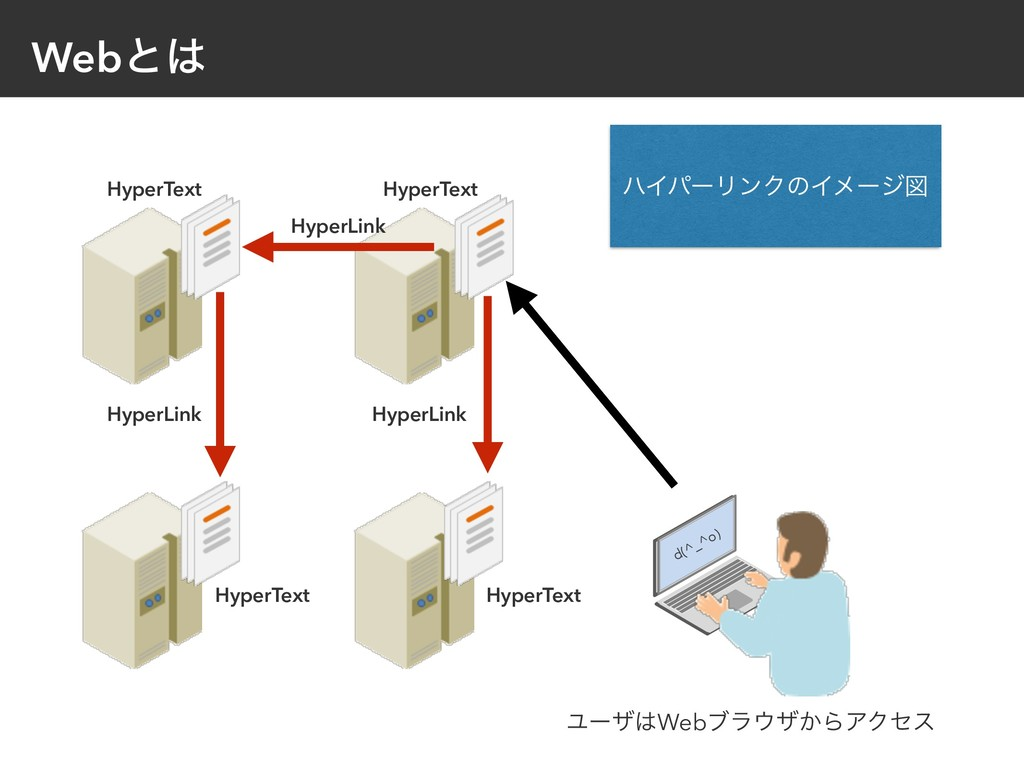 Webͱ HyperText HyperLink HyperText HyperText H...