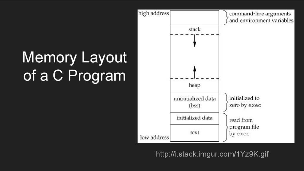 Memory Layout of a C Program http://i.stack.img...