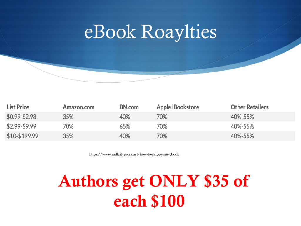 eBook Roaylties Authors get ONLY $35 of each $1...