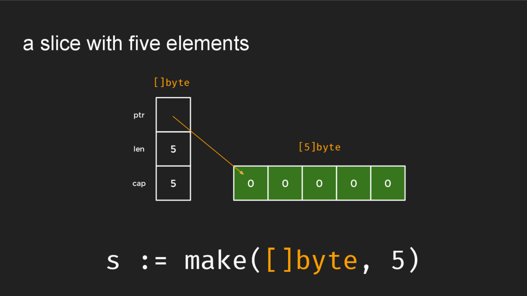 a slice with five elements s := make([]byte, 5)...