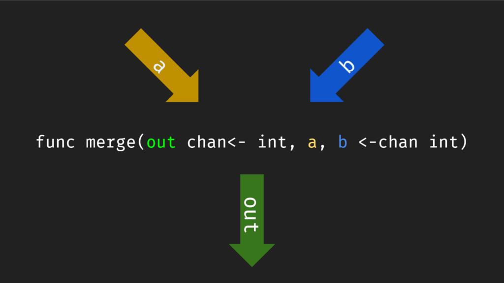 func merge(out chan<- int, a, b <-chan int) a b...