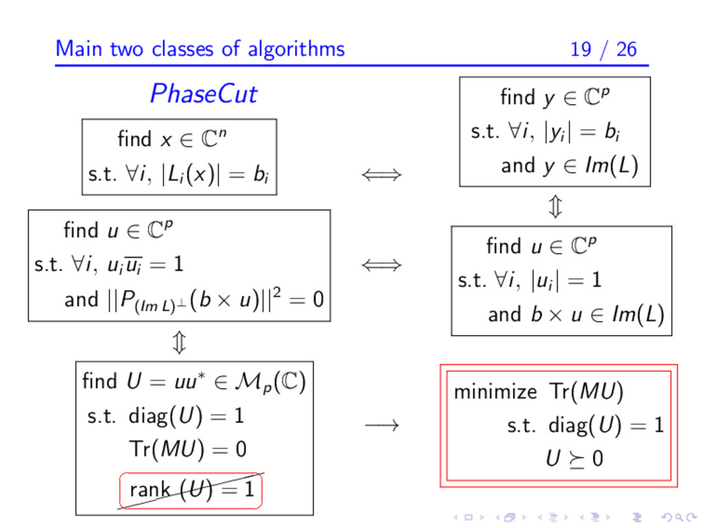 Main two classes of algorithms 19 / 26 PhaseCut...