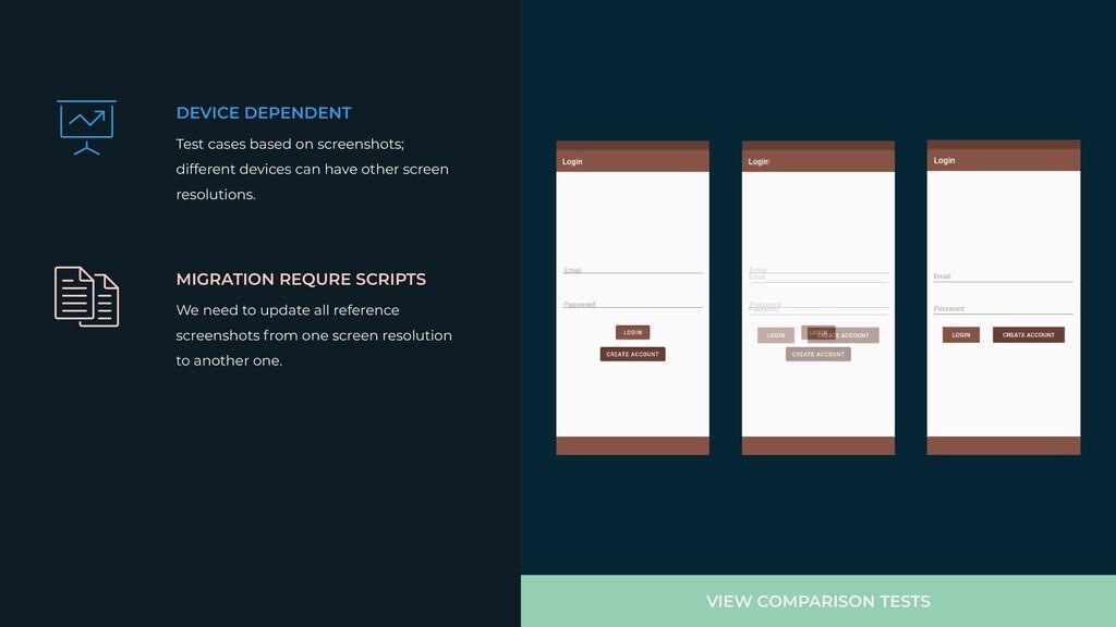 DEVICE DEPENDENT Test cases based on screenshot...