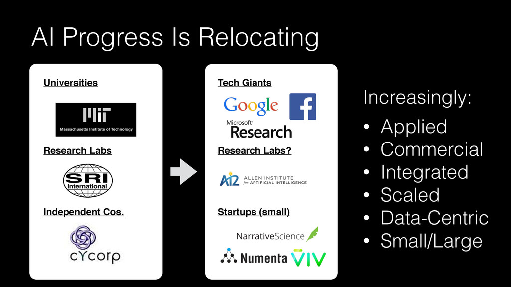 AI Progress Is Relocating Increasingly: • Appli...