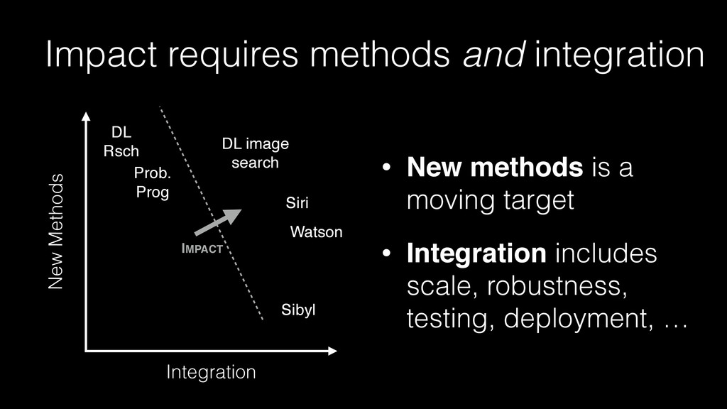 Impact requires methods and integration Integra...