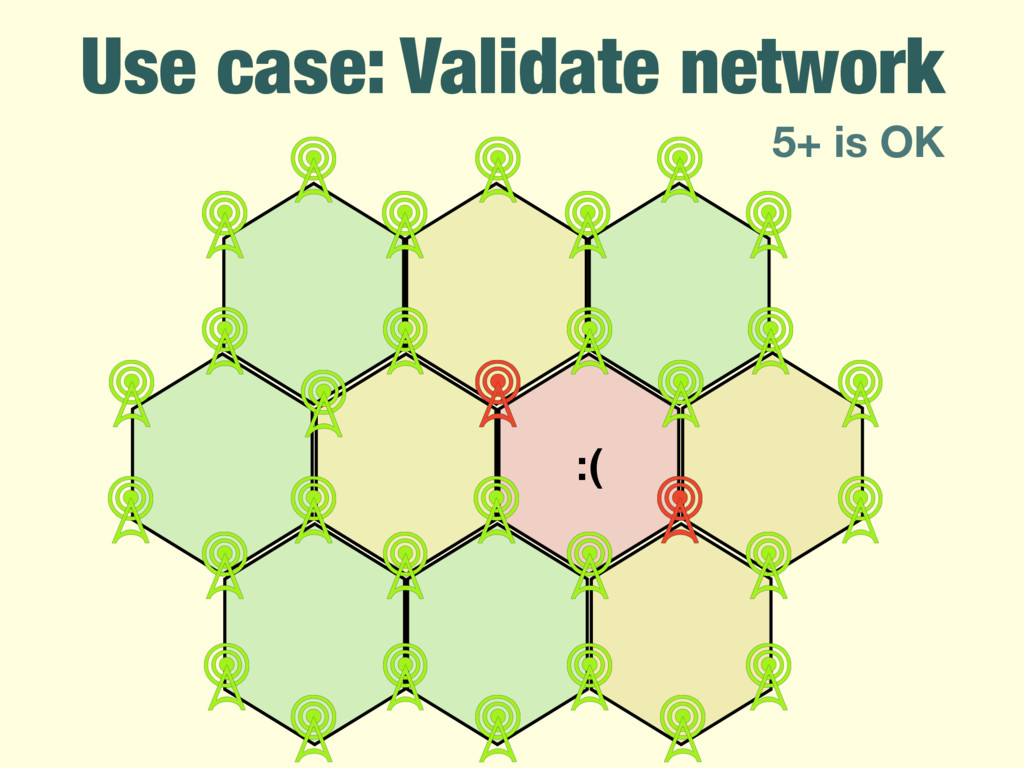 Use case: Validate network :( 5+ is OK