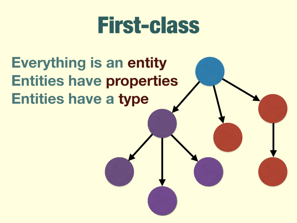 First-class Everything is an entity Entities ha...