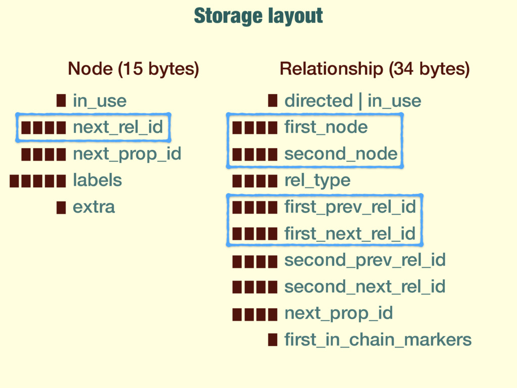 Storage layout Node (15 bytes) in_use next_rel_...