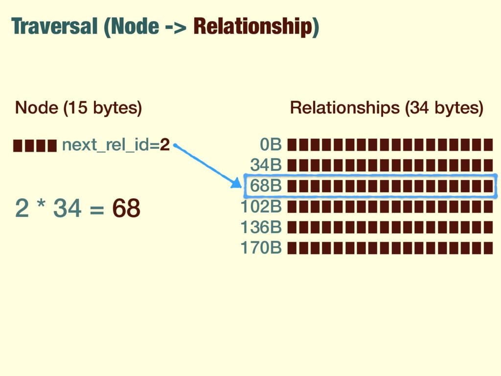 Traversal (Node -> Relationship) Node (15 bytes...