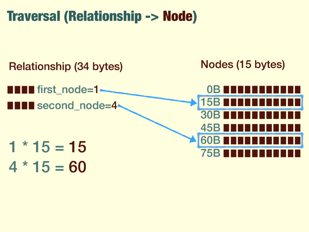 Traversal (Relationship -> Node) Relationship (...
