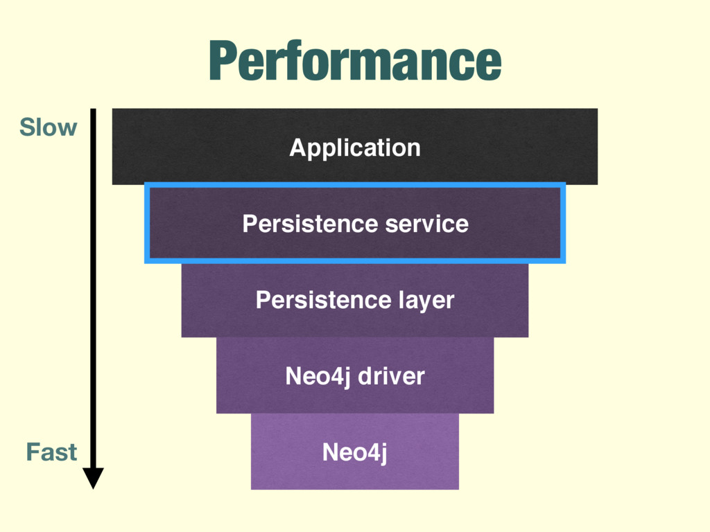 Application Persistence layer Neo4j driver Neo4...
