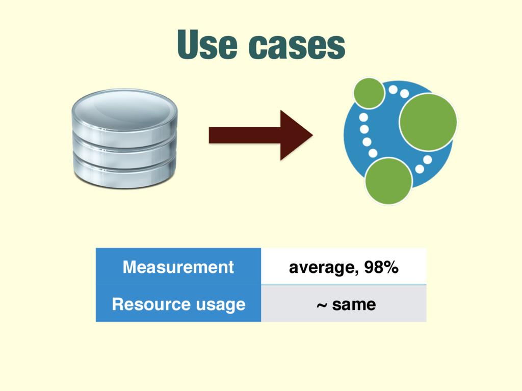 Use cases Measurement average, 98% Resource usa...