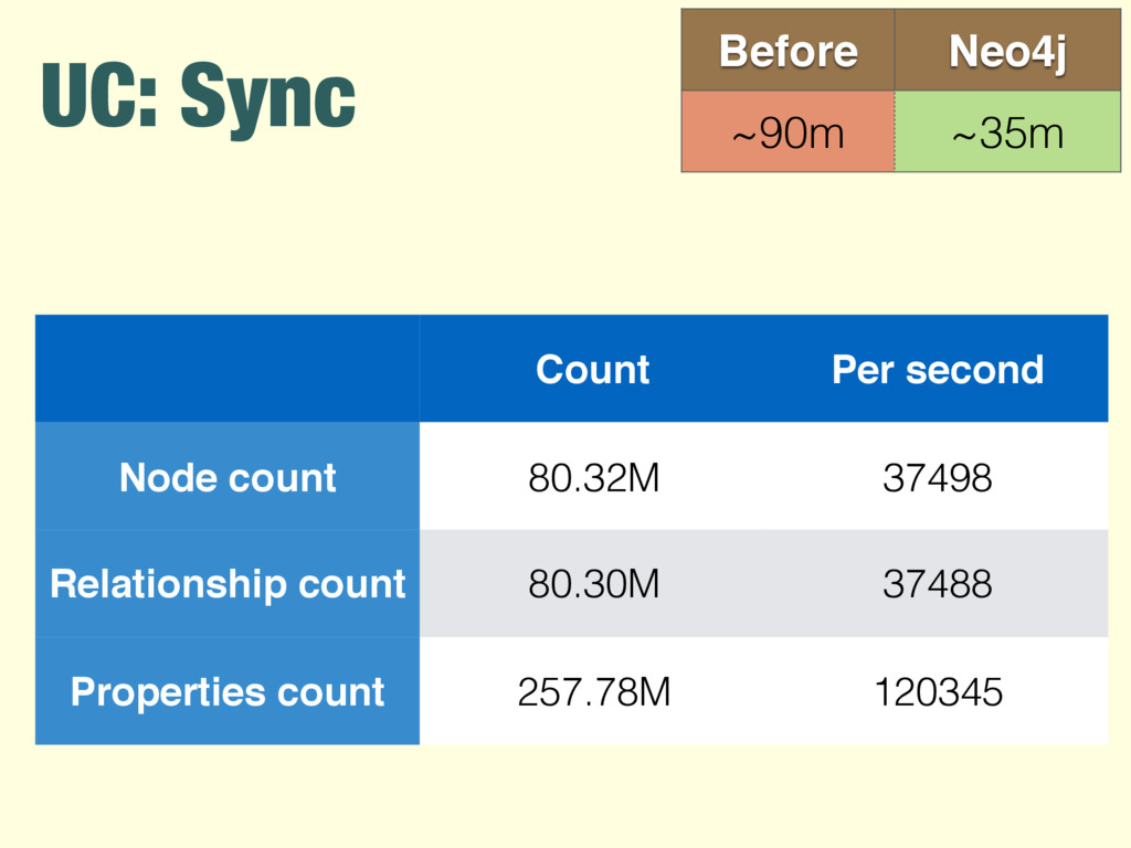 UC: Sync Before Neo4j ~90m ~35m Count Per secon...
