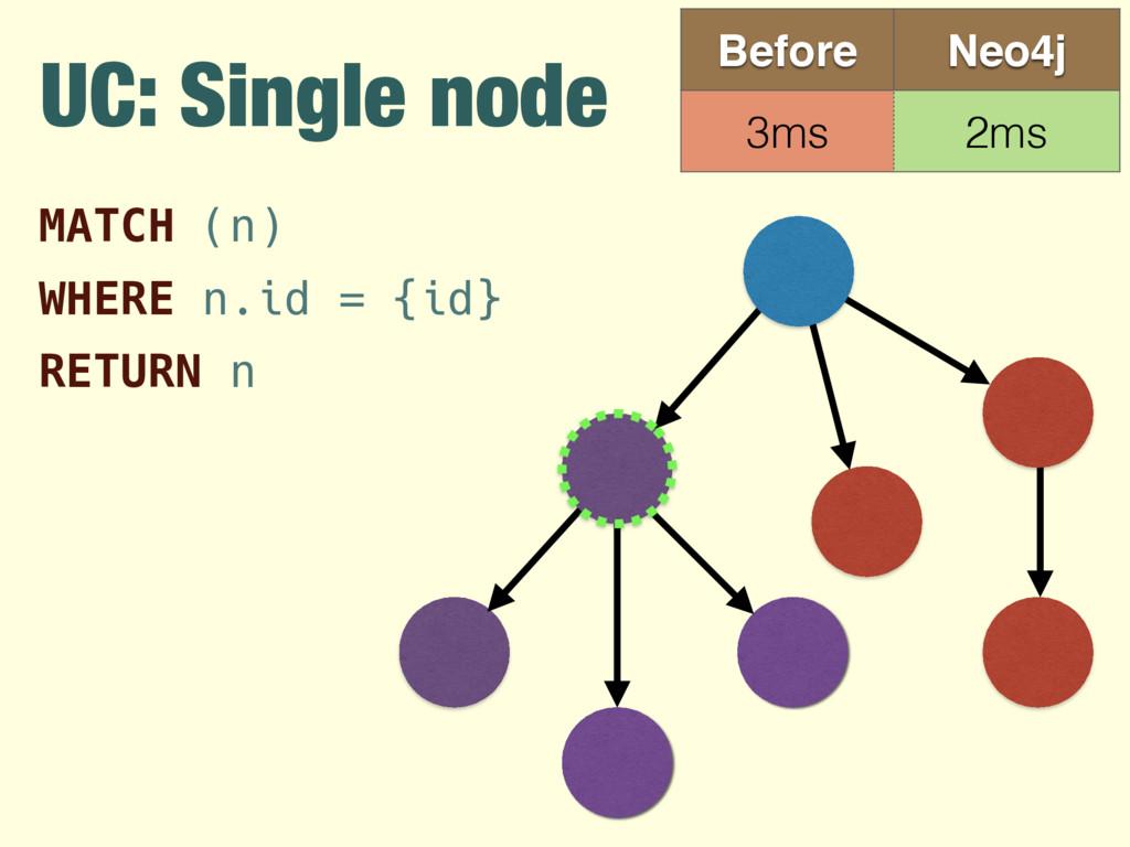 UC: Single node Before Neo4j 3ms 2ms MATCH (n)...