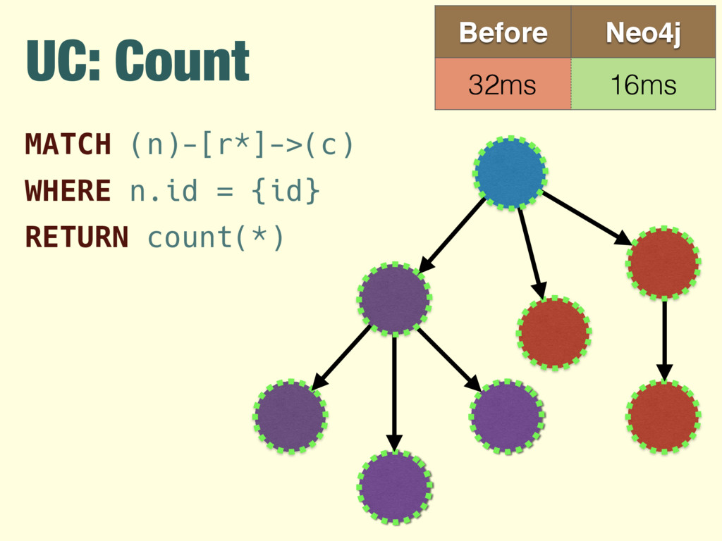 UC: Count Before Neo4j 32ms 16ms MATCH (n)-[r*]...