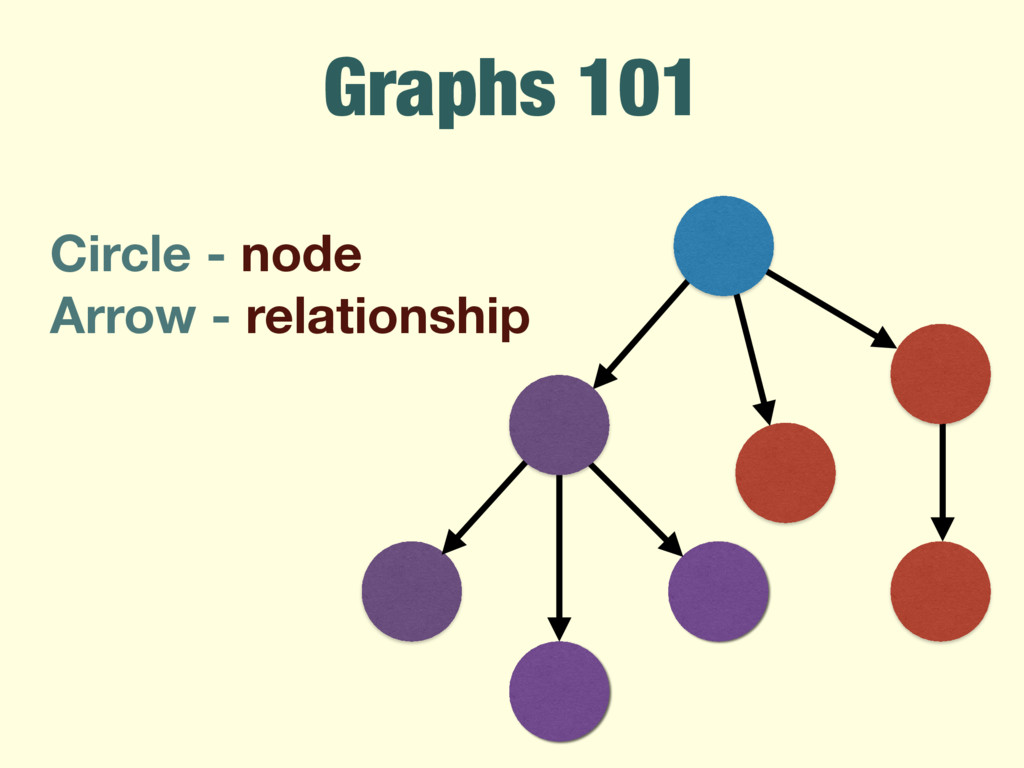 Graphs 101 Circle - node Arrow - relationship