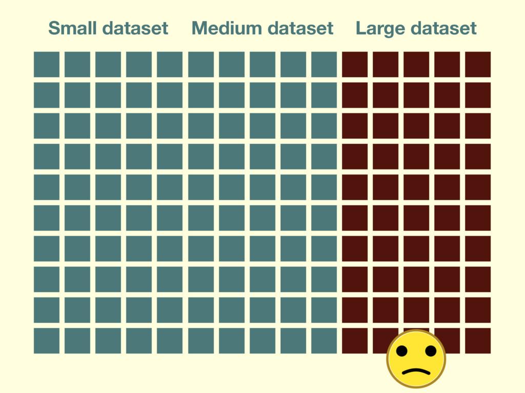 Small dataset Medium dataset Large dataset