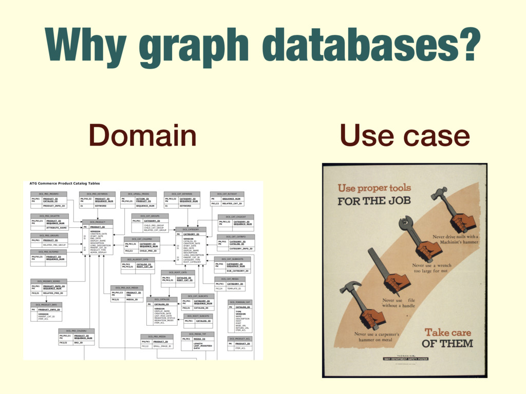 Why graph databases? Domain Use case
