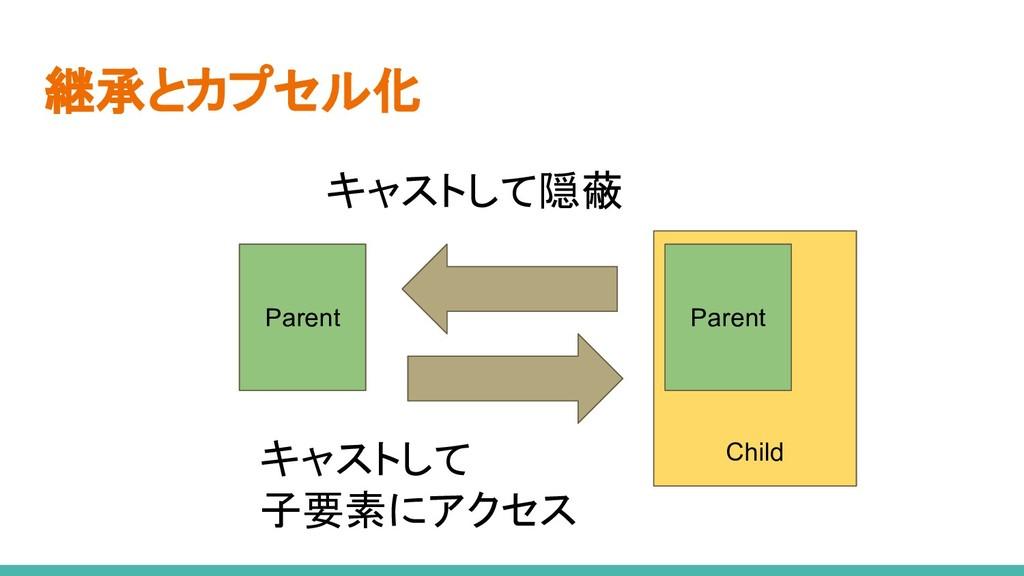 Child 継承とカプセル化 Parent Parent キャストして隠蔽 キャストして 子要...