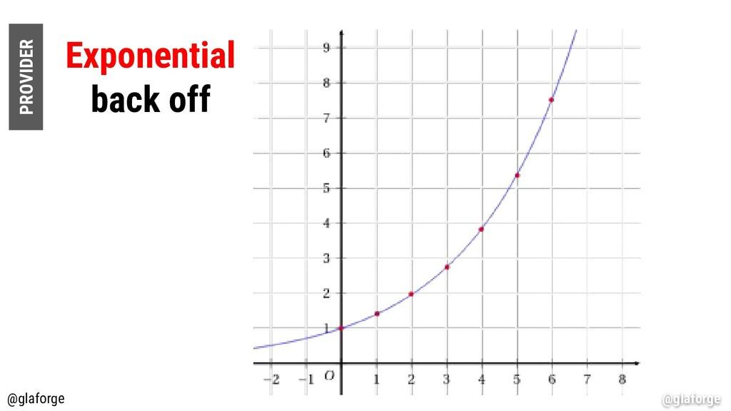 @glaforge Exponential back off PROVIDER @glafor...