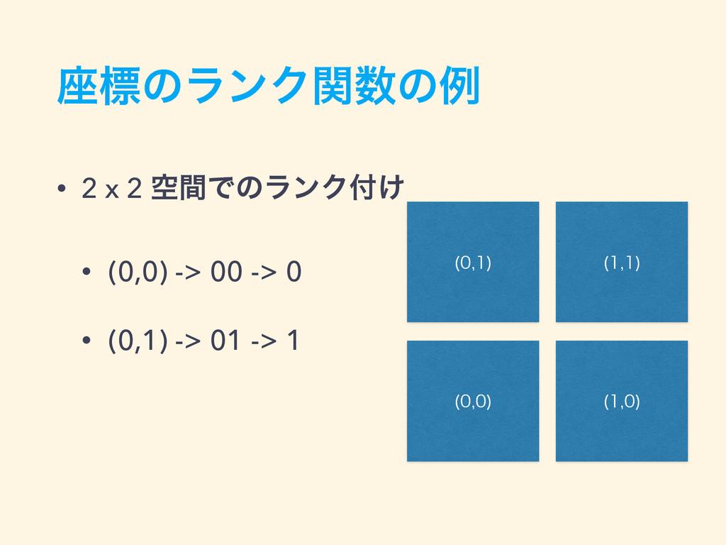࠲ඪͷϥϯΫؔͷྫ • 2 x 2 ۭؒͰͷϥϯΫ͚ • (0,0) -> 00 -> 0...
