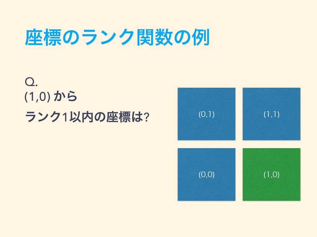 ࠲ඪͷϥϯΫؔͷྫ Q. (1,0) ͔Β ϥϯΫ1Ҏͷ࠲ඪ? 1 3 2 0  ...