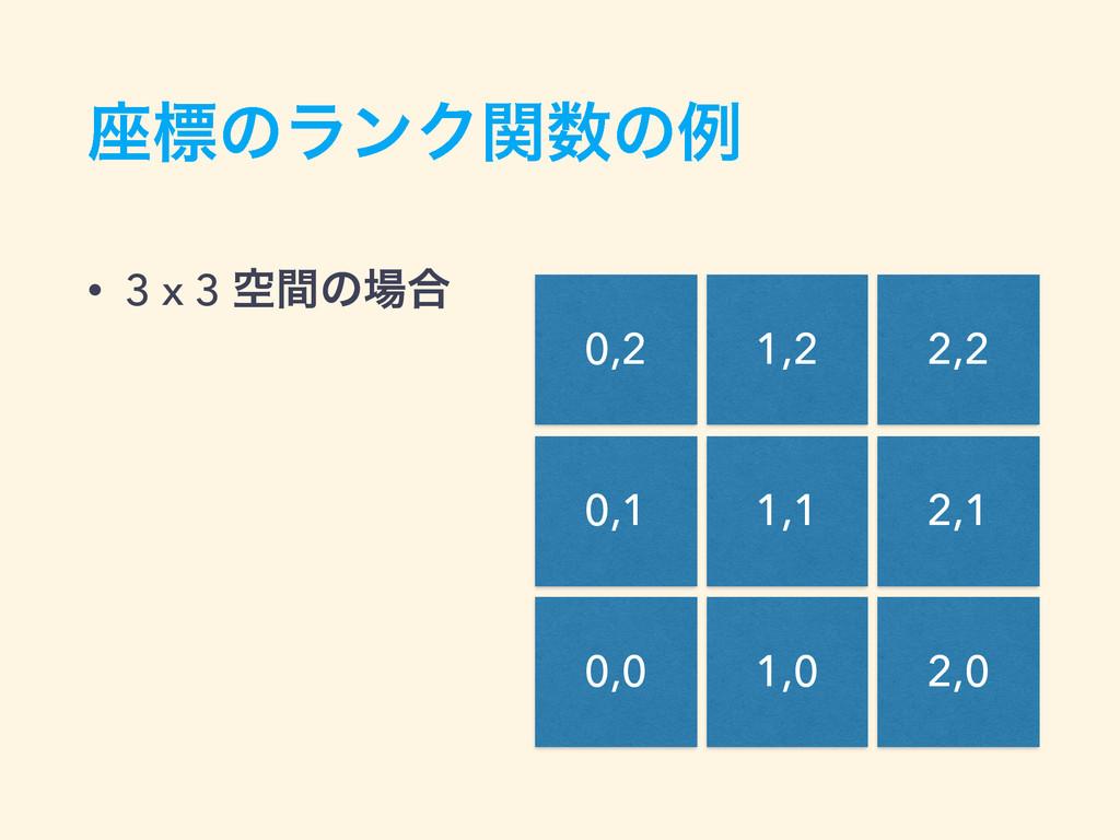 ࠲ඪͷϥϯΫؔͷྫ • 3 x 3 ۭؒͷ߹ 0,0 0,1 0,2 1,0 1,1 1,...