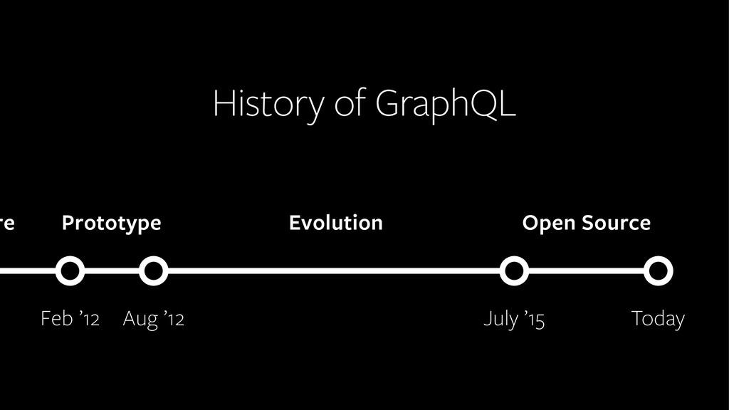 History of GraphQL July '15 Aug '12 Evolution O...