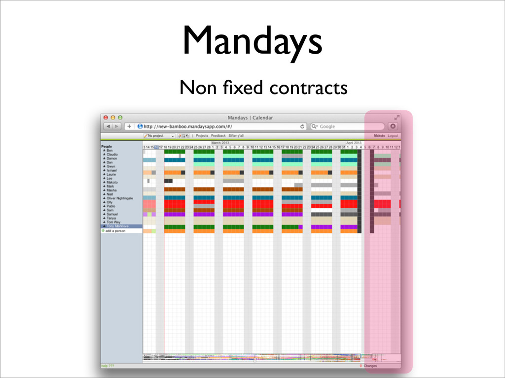 Mandays Non fixed contracts