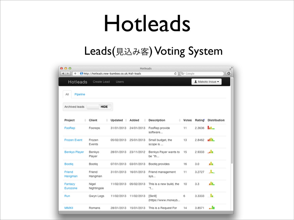 Hotleads Leads(ݟࠐΈ٬) Voting System