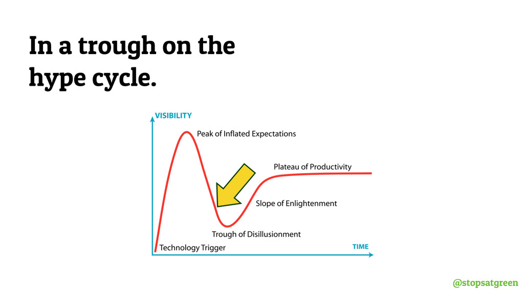 @stopsatgreen In a trough on the hype cycle.