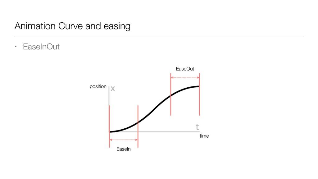 Animation Curve and easing • EaseInOut EaseOut ...