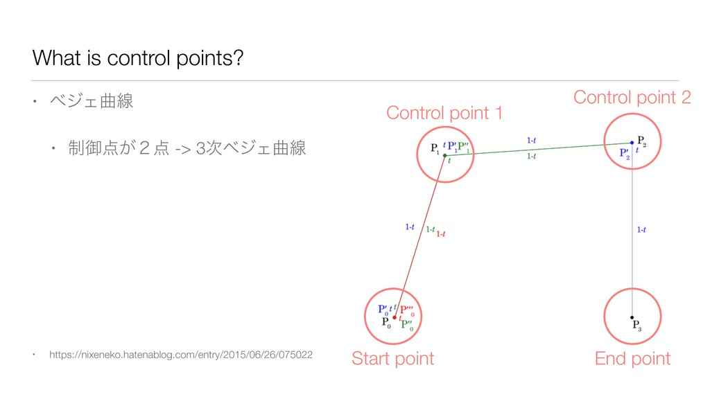 What is control points? • ϕδΣۂઢ • ੍ޚ఺͕̎఺ -> 3࣍ϕ...