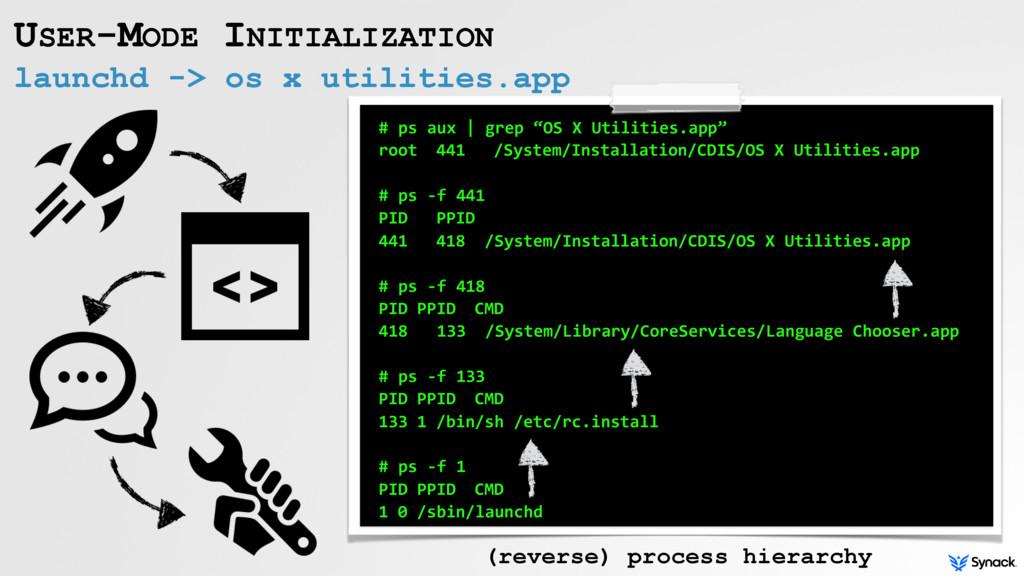 launchd -> os x utilities.app USER-MODE INITIAL...