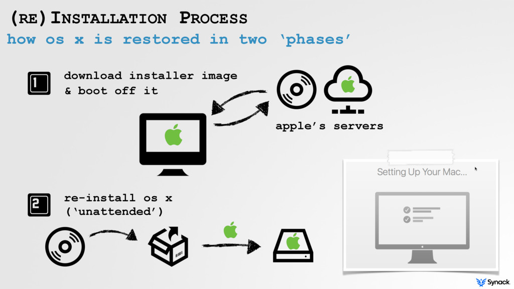 how os x is restored in two 'phases' (RE)INSTAL...