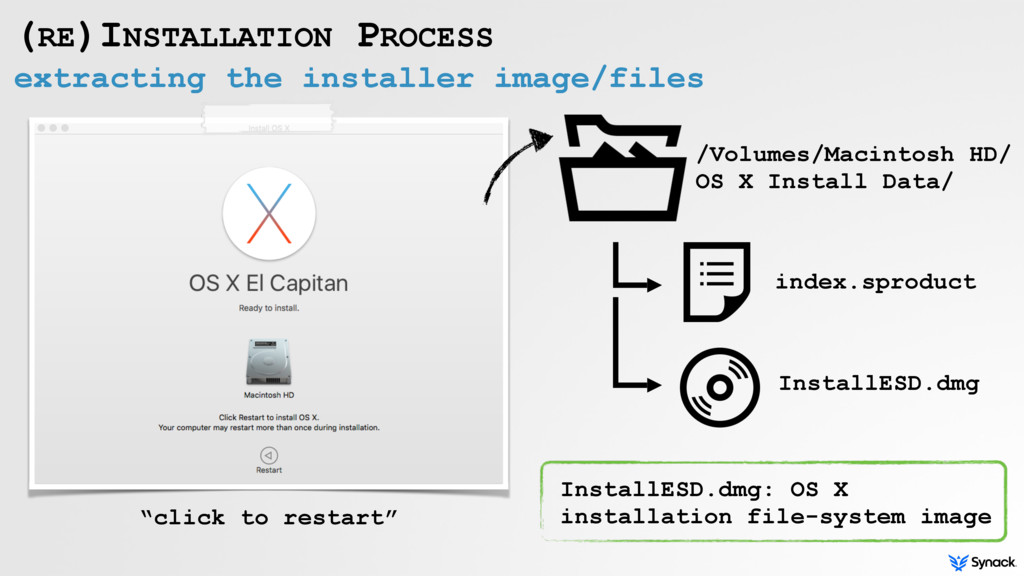 extracting the installer image/files (RE)INSTAL...