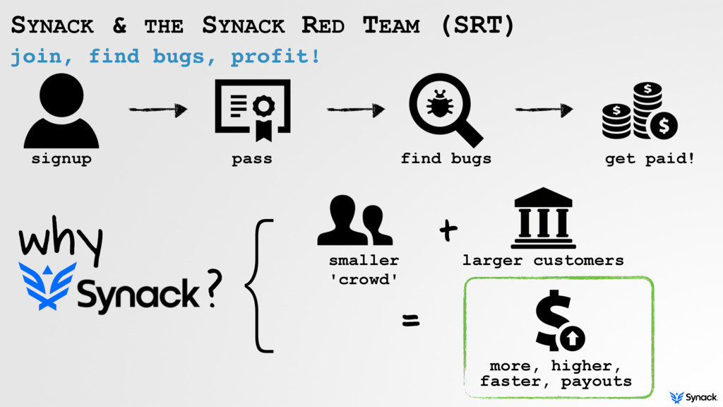 join, find bugs, profit! SYNACK & THE SYNACK RE...