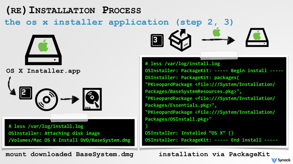 the os x installer application (step 2, 3) (RE)...