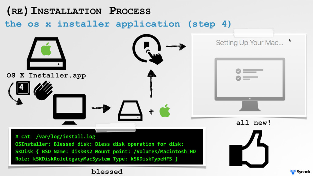 the os x installer application (step 4) (RE)INS...