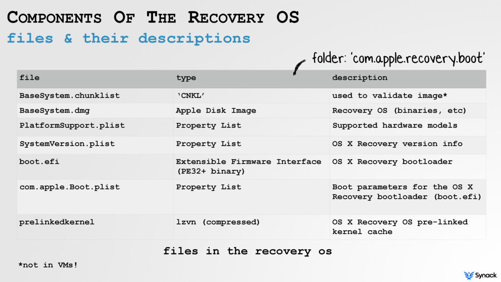 files & their descriptions COMPONENTS OF THE RE...
