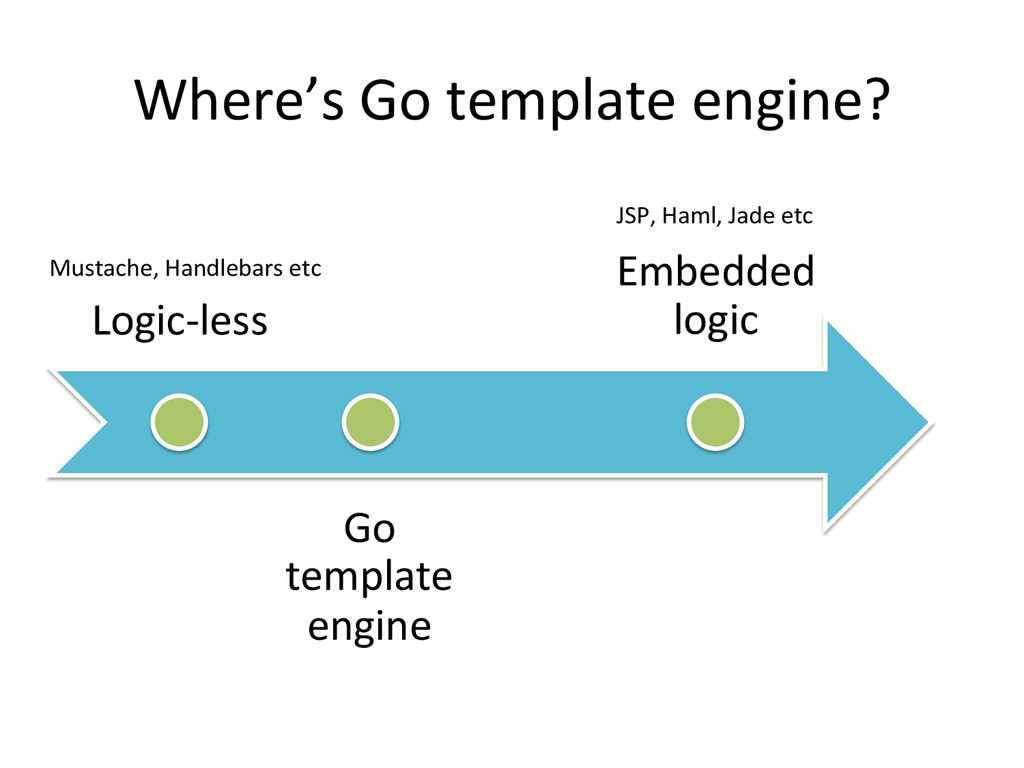 Where's Go template engine?  Logic-...