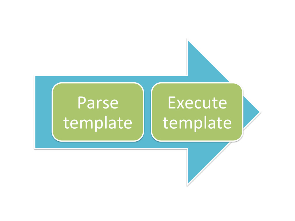 Parse  template  Execute  template