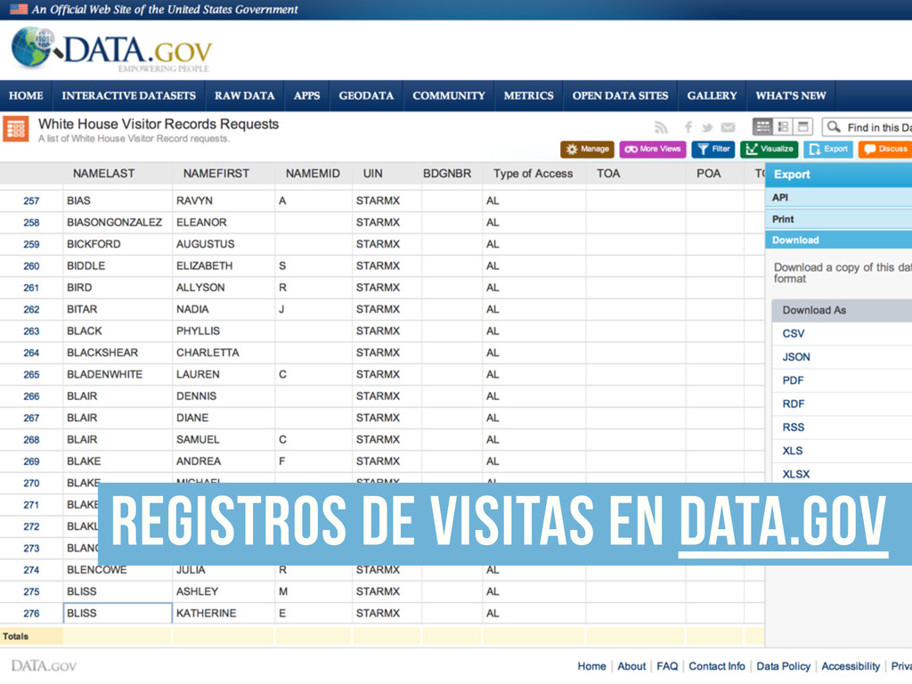 registros de visitas en data.gov